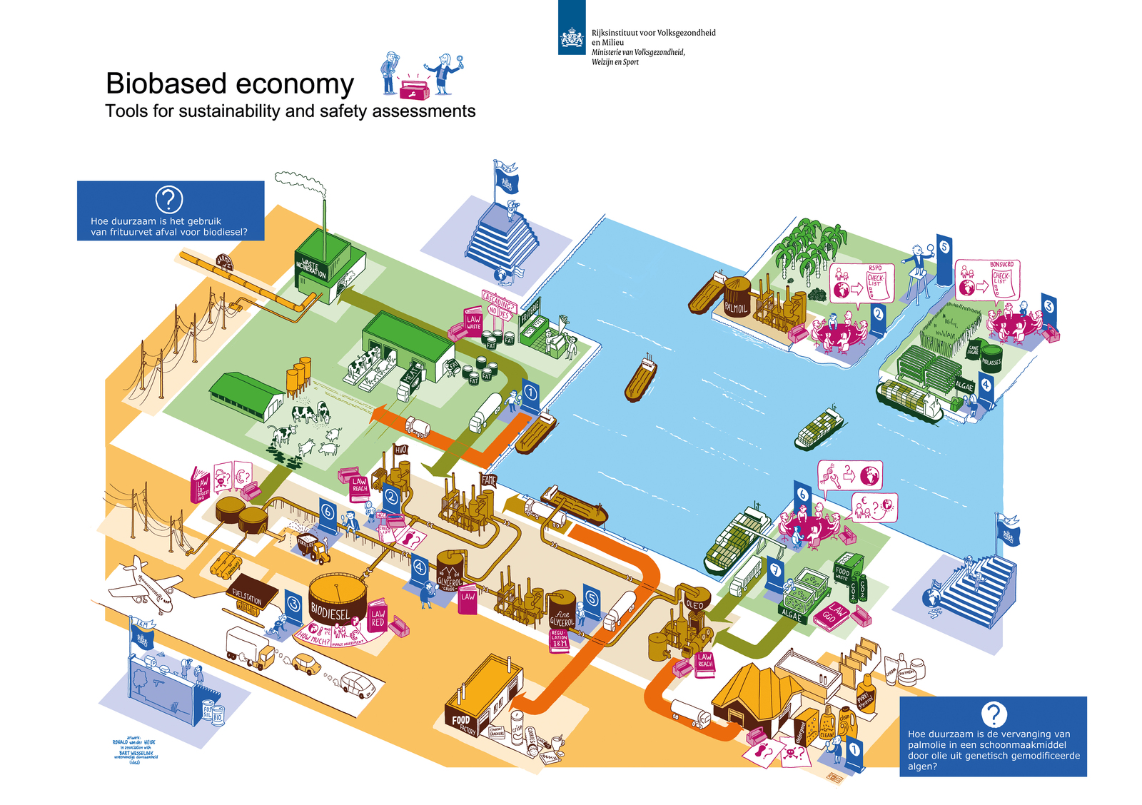 Bordspel Biobased economy